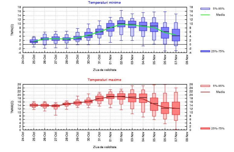 Prognoza meteo pentru perioada 25 octombrie - 7 noiembrie